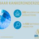 Bright Future Stichting tegen Kanker