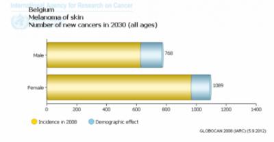 grafiek melanoom