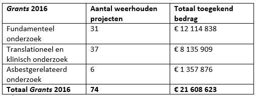 Resultaten Grants 2016