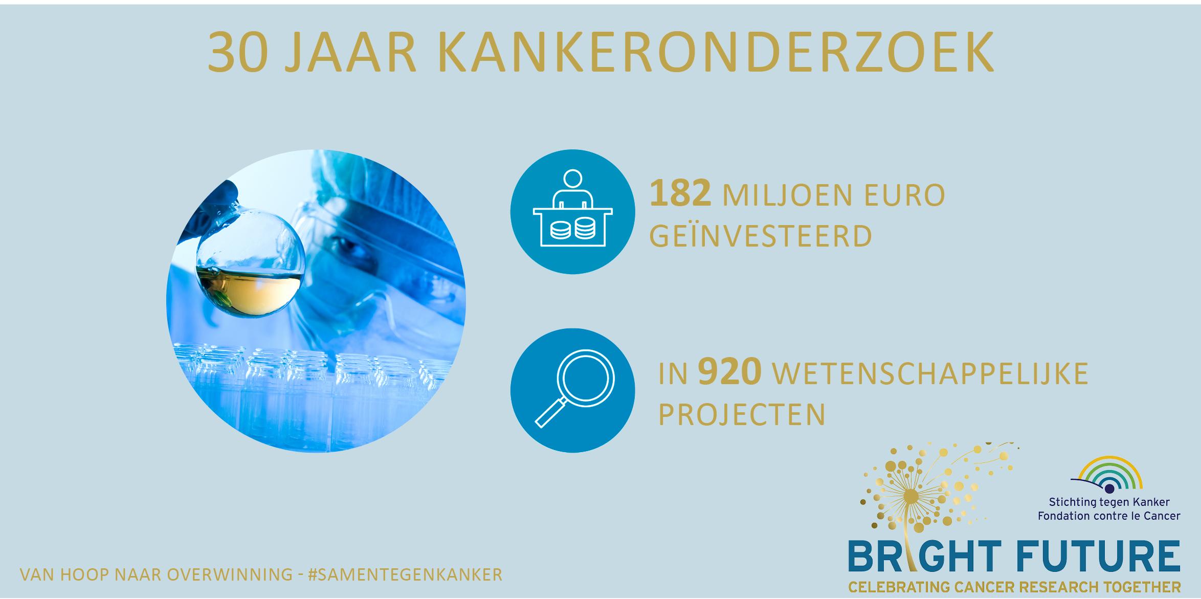 Bright Future NL